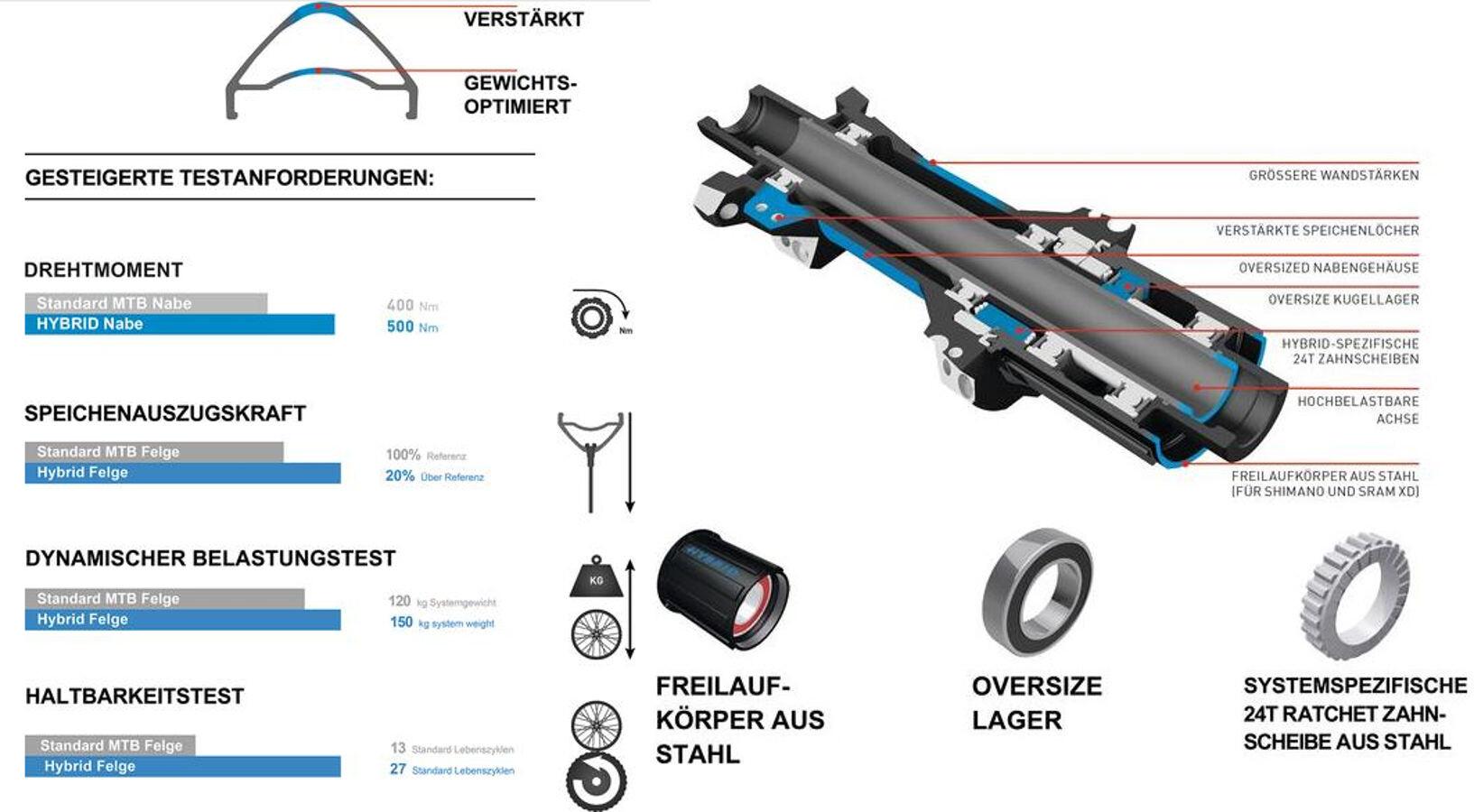 ea92313341e DT Swiss H 1700 Spline Rear Wheel 29 Hybrid Boost black at Bikester ...